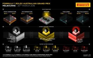 インフォグラフィックスで見る2016 オーストラリアグランプリ決勝