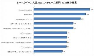 モバオク!日本RQ大賞2016コスチューム部門ファイナルステージ順位速報3日