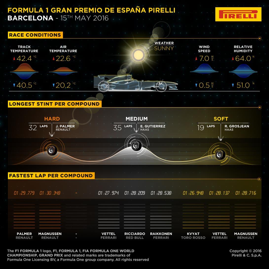 インフォグラフィックスで見る2016スペイングランプリ決勝2
