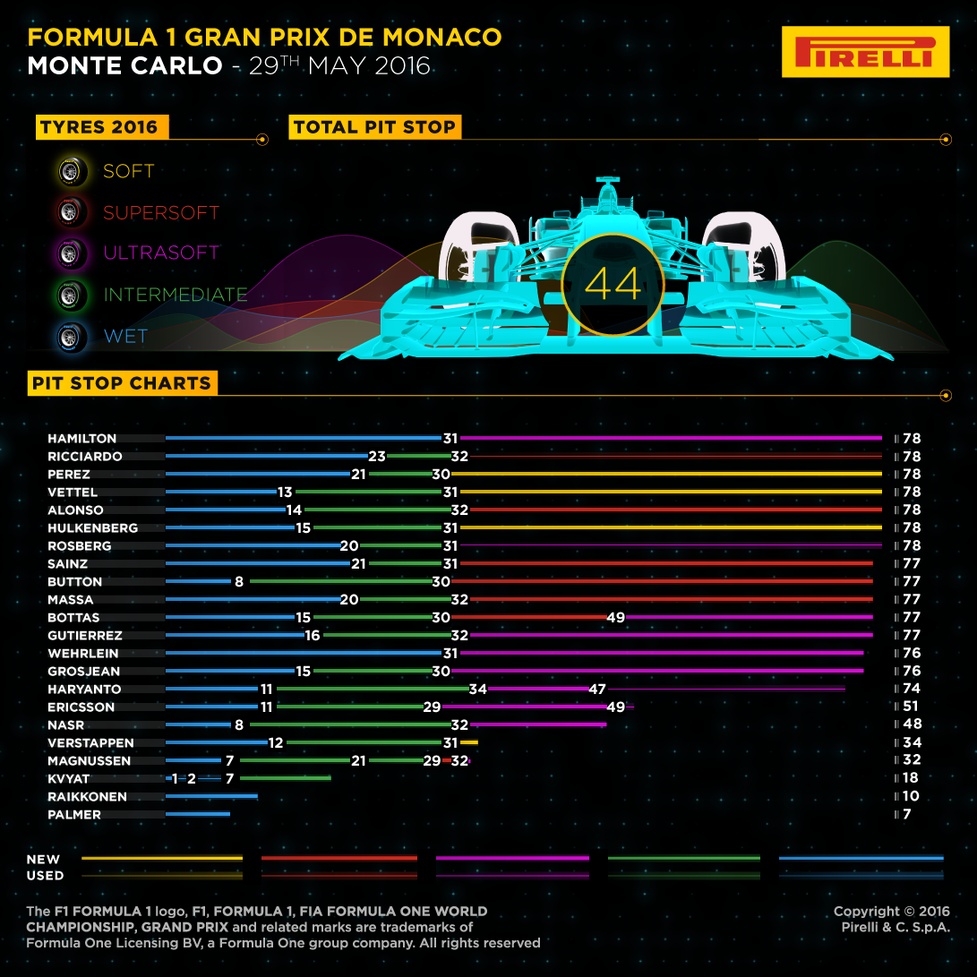 インフォグラフィックスで見る2016モナコグランプリ決勝