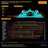 F1   インフォグラフィックスで見る2016オーストリアグランプリ決勝1