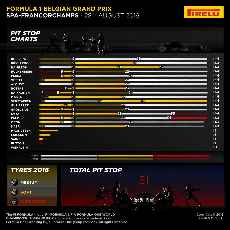 インフォグラフィックスで見る2016ベルギーグランプリ決勝1