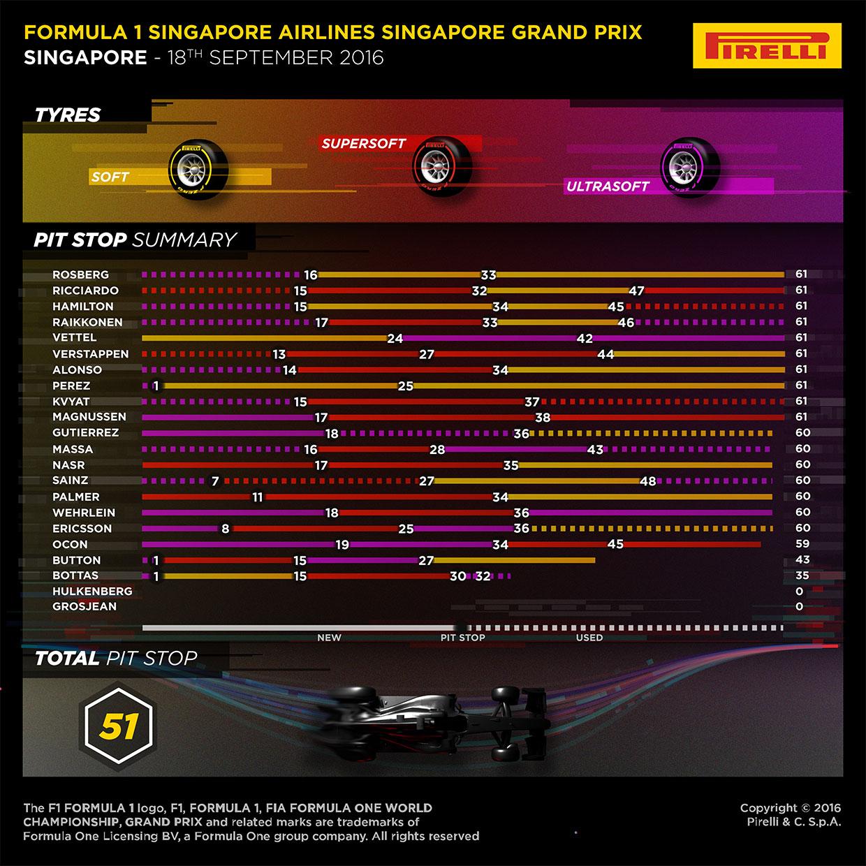 インフォグラフィックスで見る シンガポールグランプリ決勝1