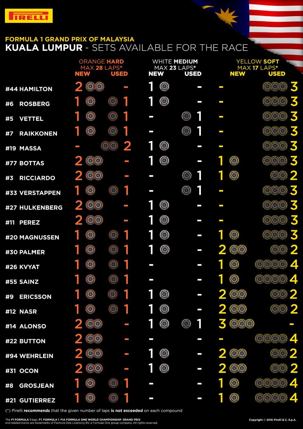 F1マレーシアGP決勝レース、22人のドライバーの「持ちタイヤ」