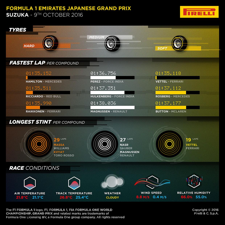 ピレリ「シーズン中でも屈指のタイヤへの負荷が高い鈴鹿で、1ストップ戦略も機能した」