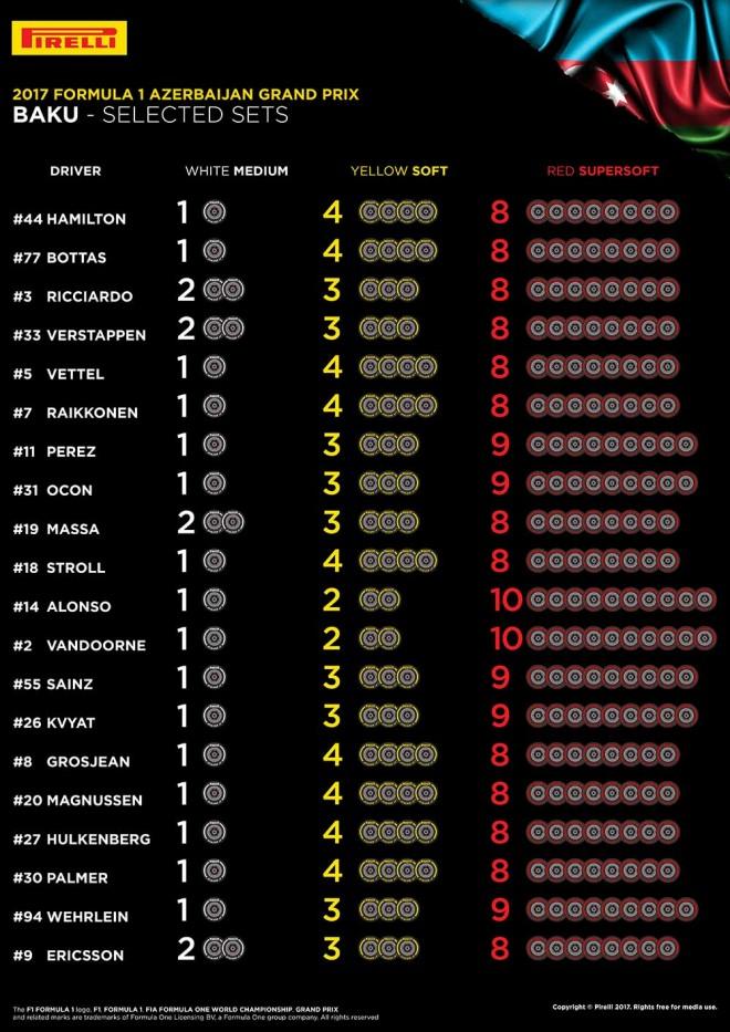 アゼルバイジャンGP 20人のタイヤ選択