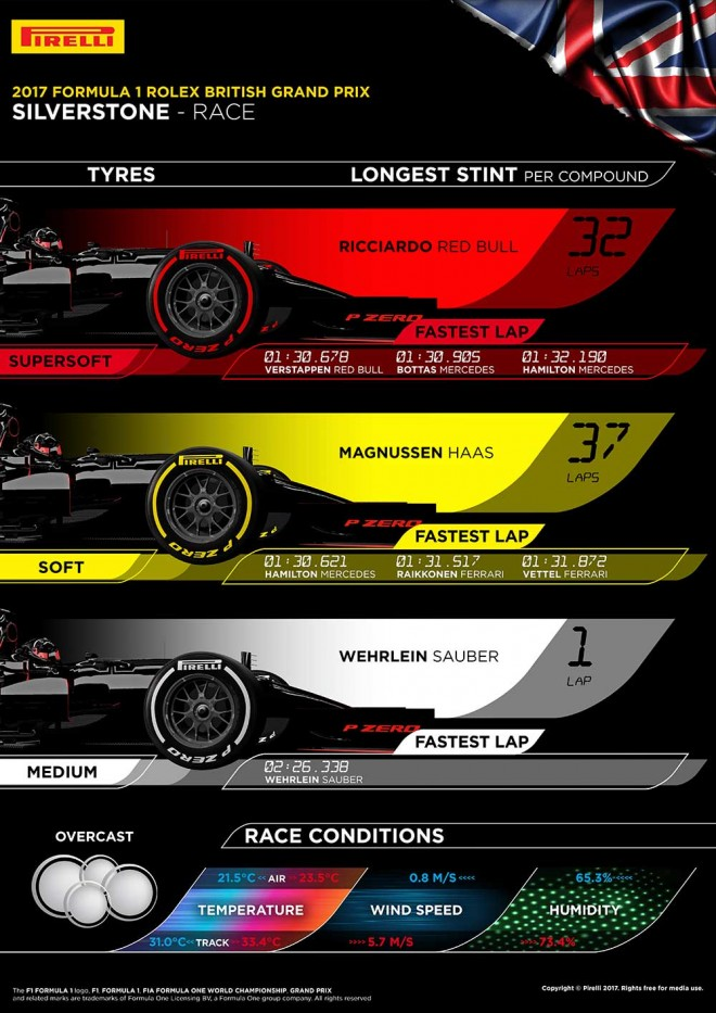 2017年F1第10戦イギリスGP インフォグラフィック