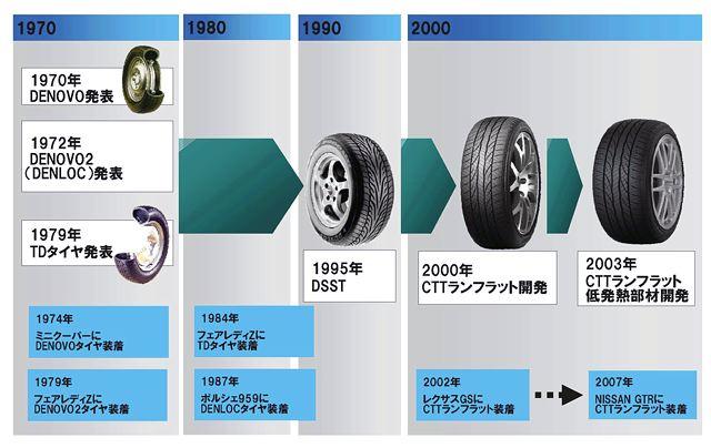 【ダンロップ】ダンロップのランフラットタイヤが第4世代へ進化(2)