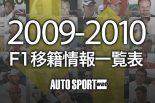 応援する選手にコメントを寄せよう 2009-2010 F1移籍情報早見表更新!(1)
