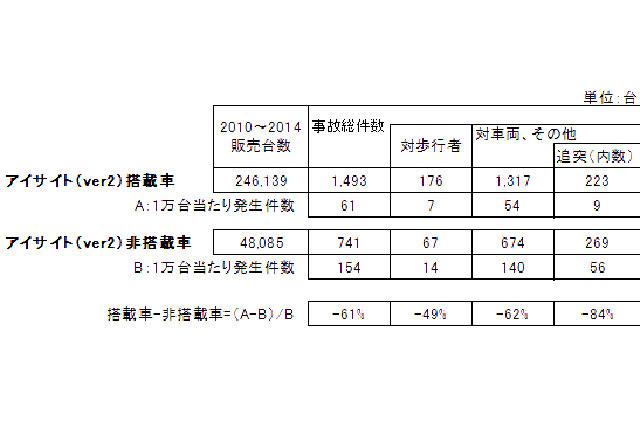 スバル、アイサイト搭載車の事故率調査結果を公開(2)
