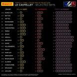 F1フランスGP、20人のタイヤ選択
