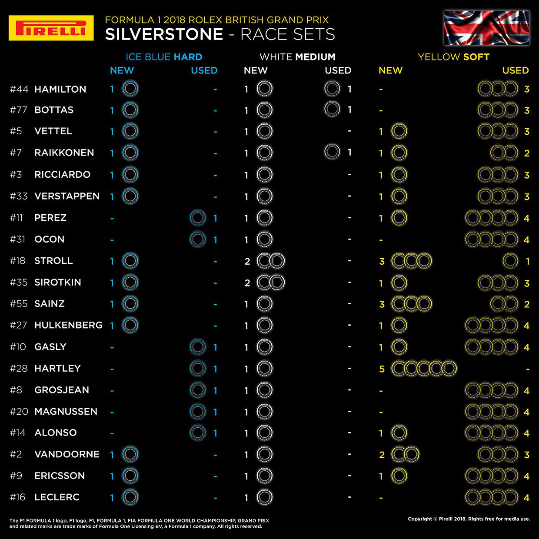 F1第10戦イギリスGP決勝レース、20人のドライバーの「持ちタイヤ」