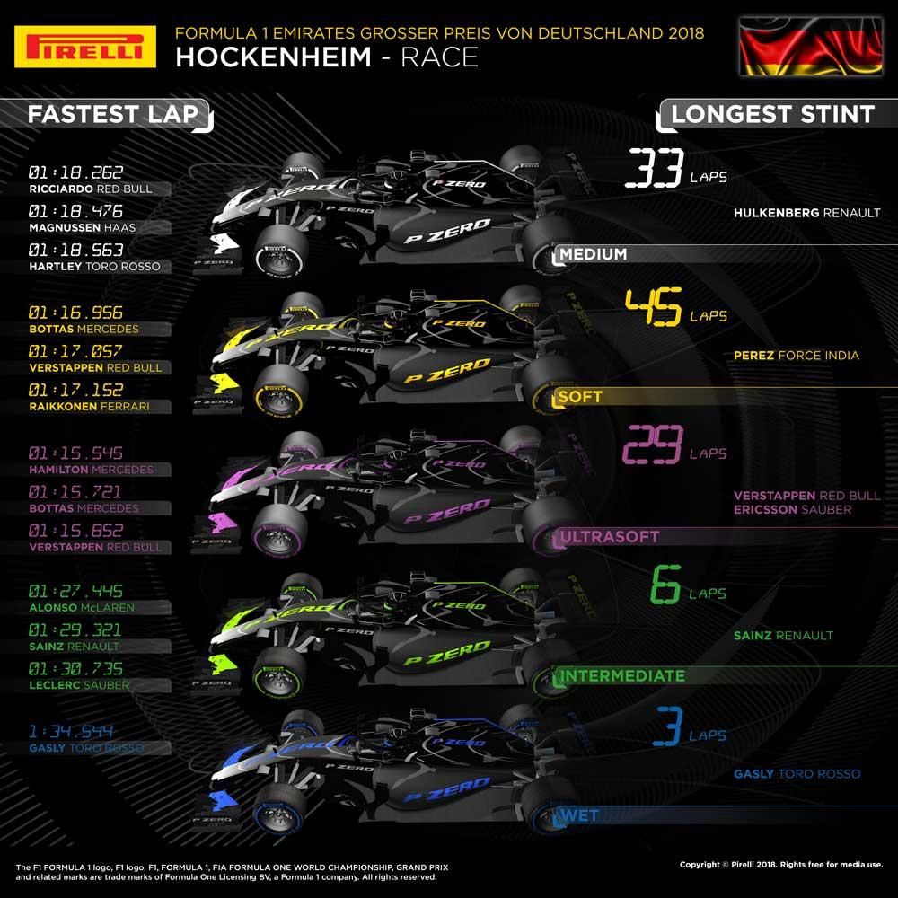 雨用含め5種類のタイヤが使われたドイツGP。トップ10では3名のみが浅溝タイヤを選択