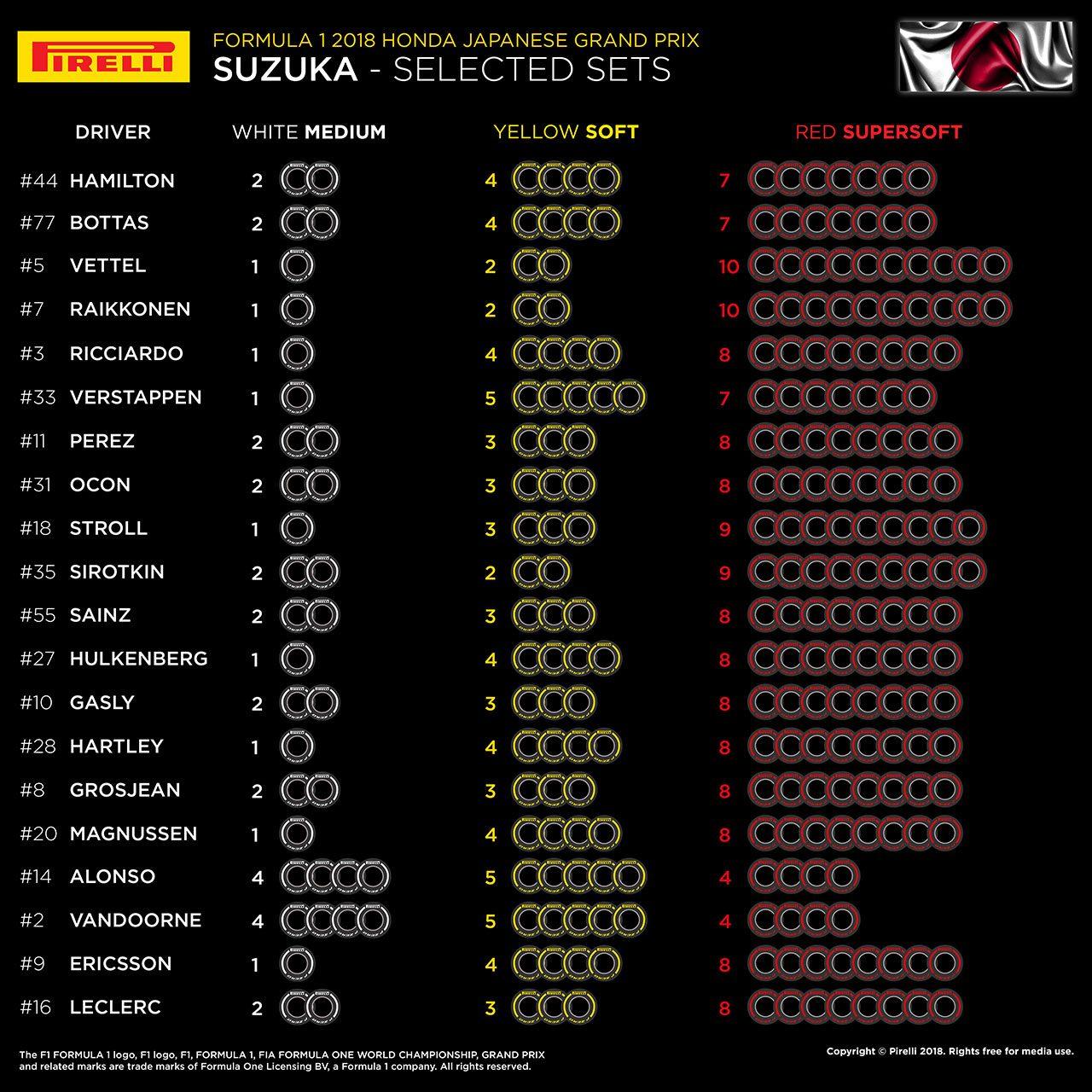 F1第17戦日本GP 全20人のタイヤ選択