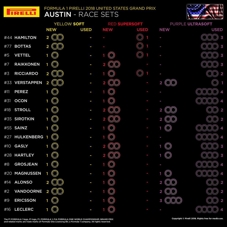 F1第18戦アメリカGP決勝、20人のドライバーの「持ちタイヤ」