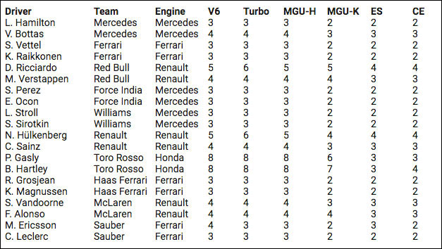 F1ブラジルGP技術解説(2):2018年シーズンで最多のパワーユニット交換を実施したホンダPUの信頼性