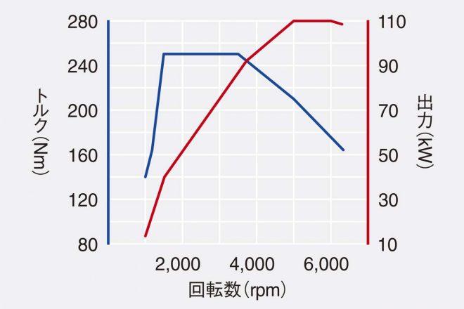 1.5リッターTSI Evo エンジン性能曲線図