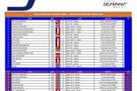 ELMS:2019年は3クラス合計41台が集結。最高峰LMP2にはカーリンがシリーズデビュー