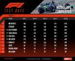 F1バルセロナテスト1回目