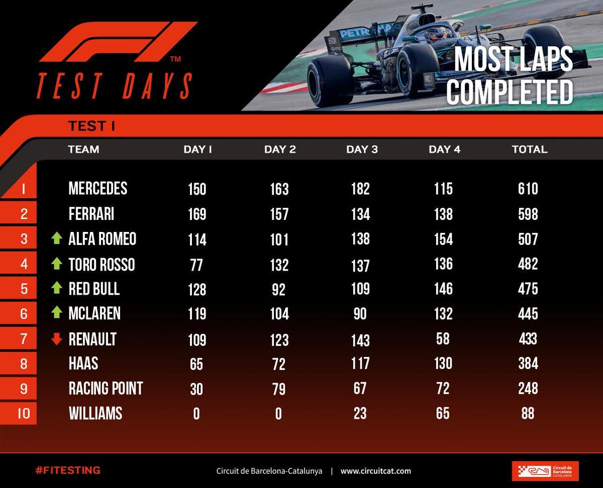 バルセロナでの第1回F1プレシーズンテストで最も速く、最も走行を重ねたのは誰か?