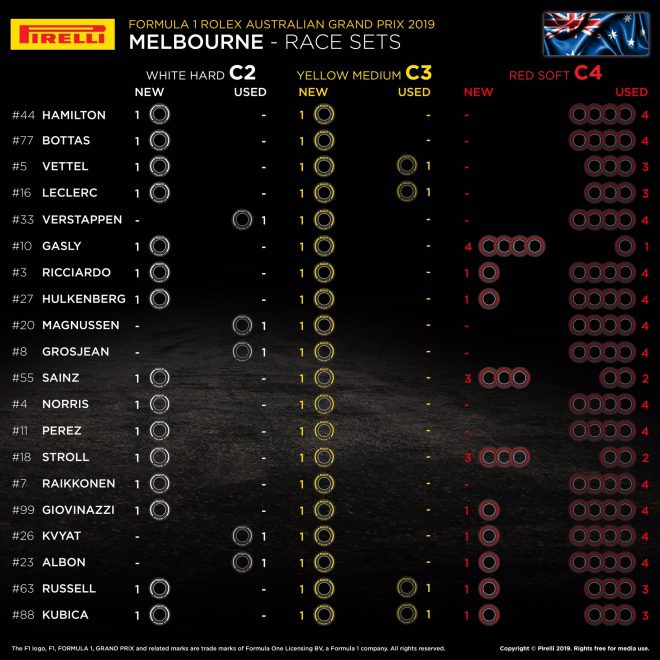 F1開幕戦オーストラリアGP決勝、20人のドライバーの「持ちタイヤ」