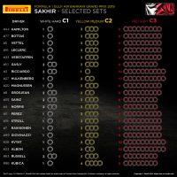 F1 | 2019年F1バーレーンGPにおける全ドライバーのタイヤ選択