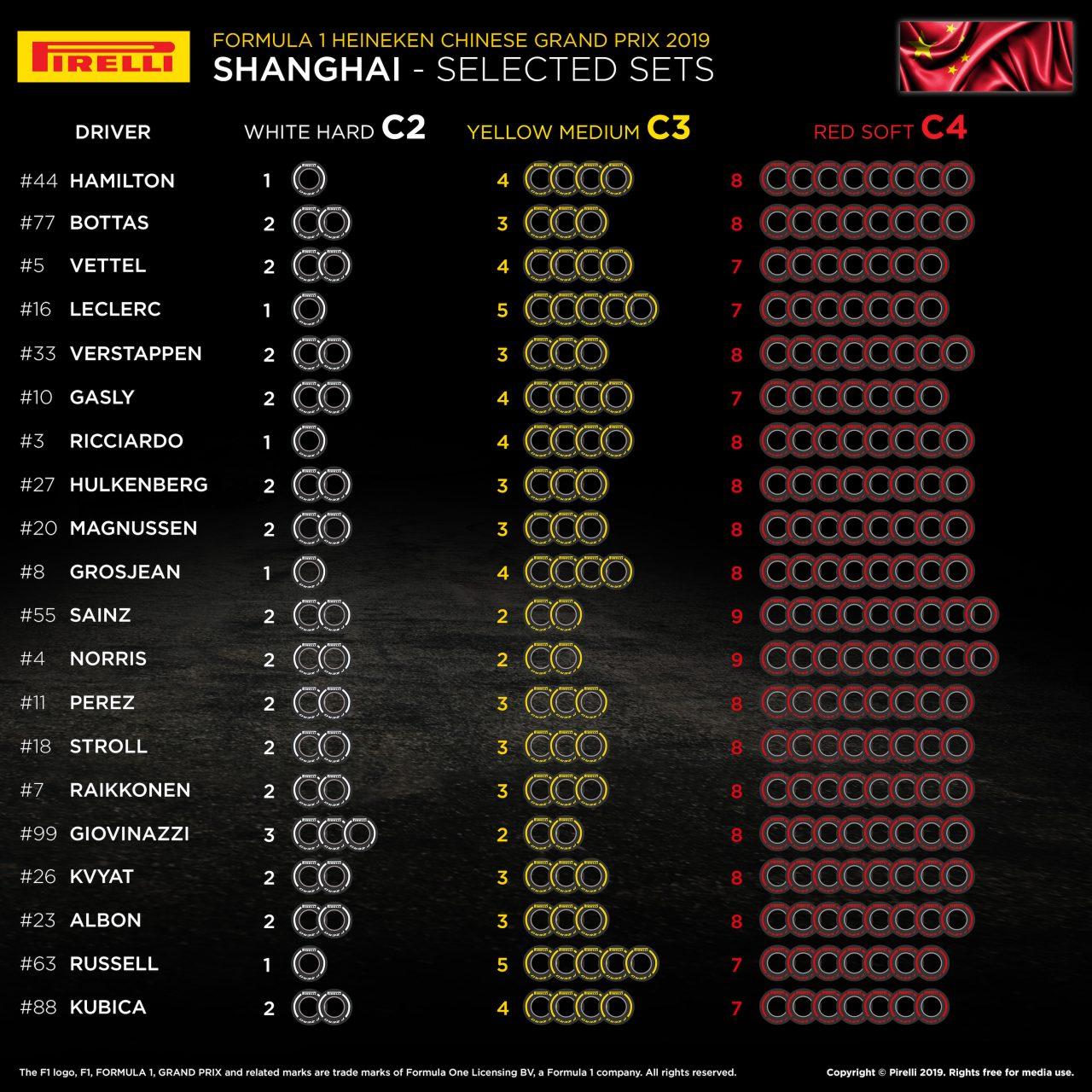 2019年F1中国GPのタイヤ選択