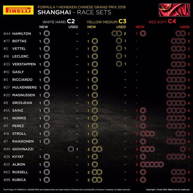 F1第3戦中国GP、20人のドライバーの「持ちタイヤ」