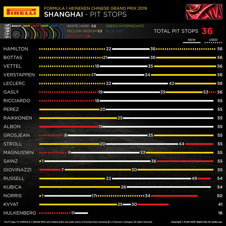 2019年F1第3戦中国GP レースインフォグラフィックス
