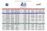 2019ル・マン24時間レース エントリーリスト4月16日版