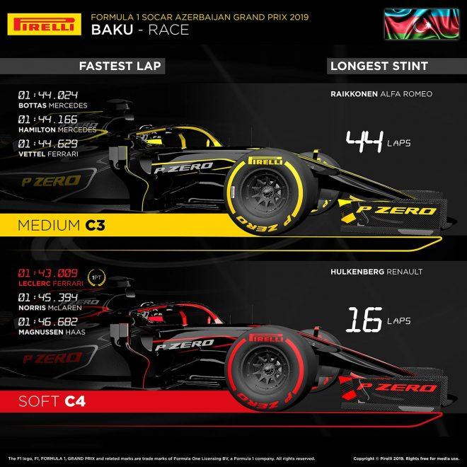 2019年F1第4戦アゼルバイジャンGP レースインフォグラフィックス