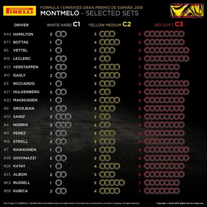 2019年F1第5戦スペインGP 全ドライバーのタイヤ選択