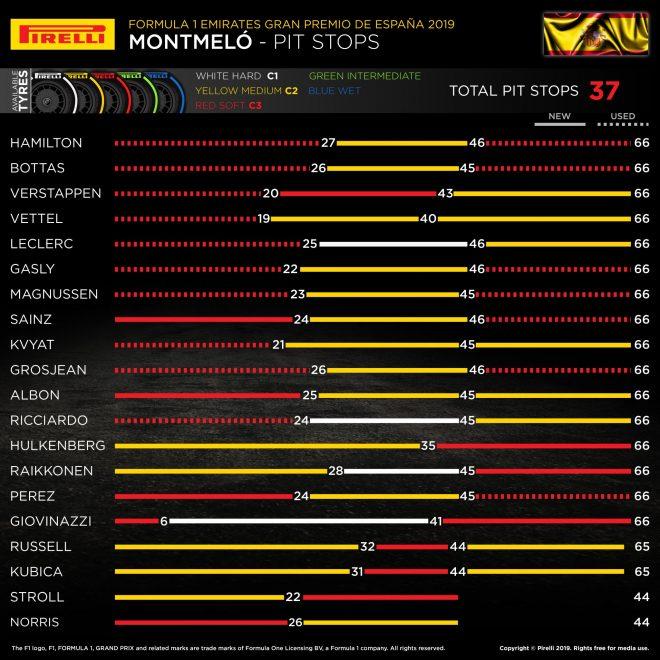 2019年F1第5戦スペインGP レースインフォグラフィックス