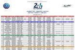 ル・マン24時間:トヨタ加入のハートレー、6月2日開催のテストデー参加へ