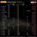 2019年F1第6戦モナコGP、20人のドライバーの「持ちタイヤ」