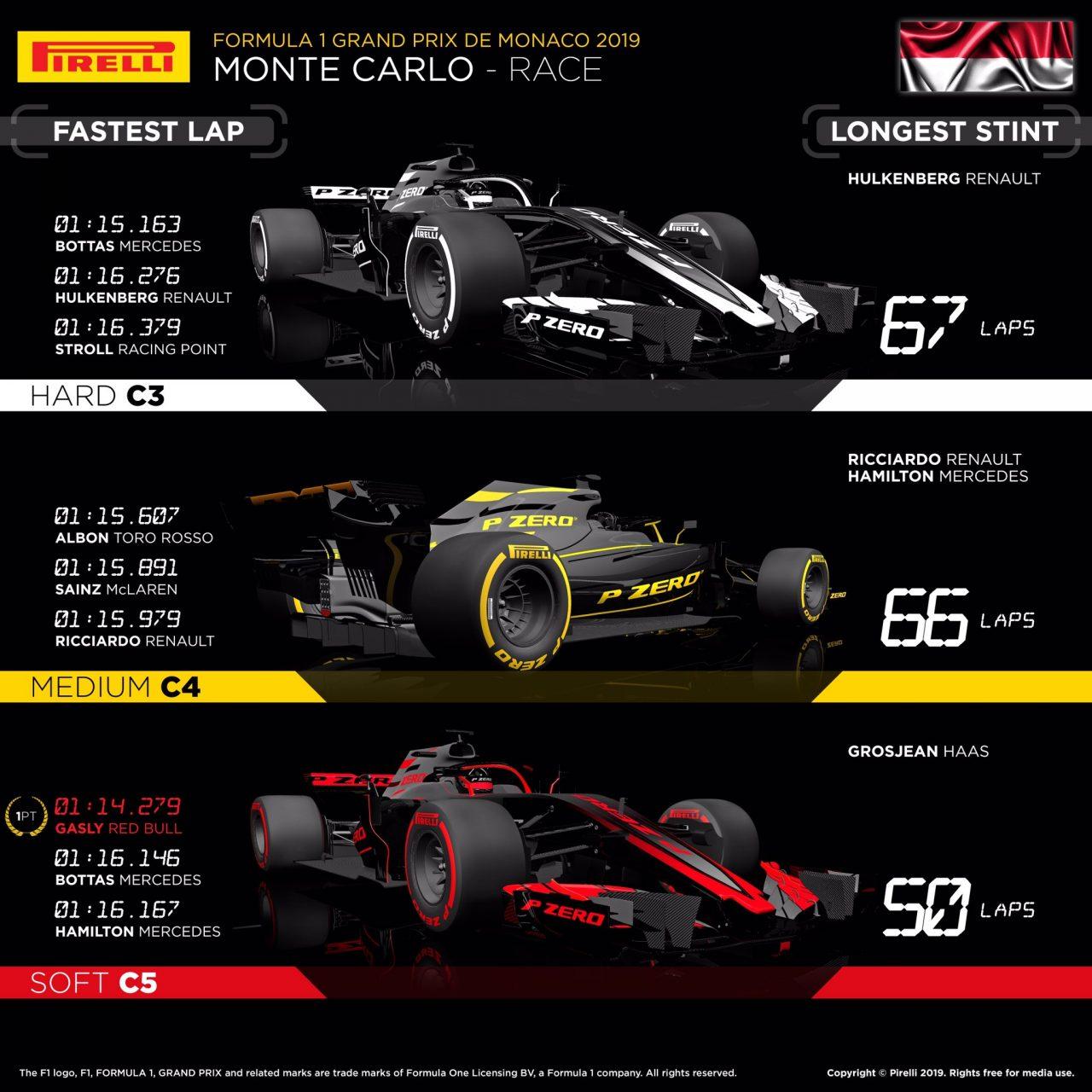 2019年F1第6戦モナコGP レースインフォグラフィックス