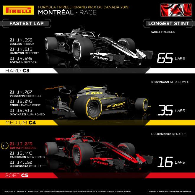 2019年F1第7戦カナダGP レースインフォグラフィックス