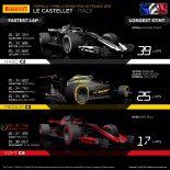 F1 | ピレリ「2018年よりも硬いコンパウンドで、昨年のファステストラップをレース中盤に更新」