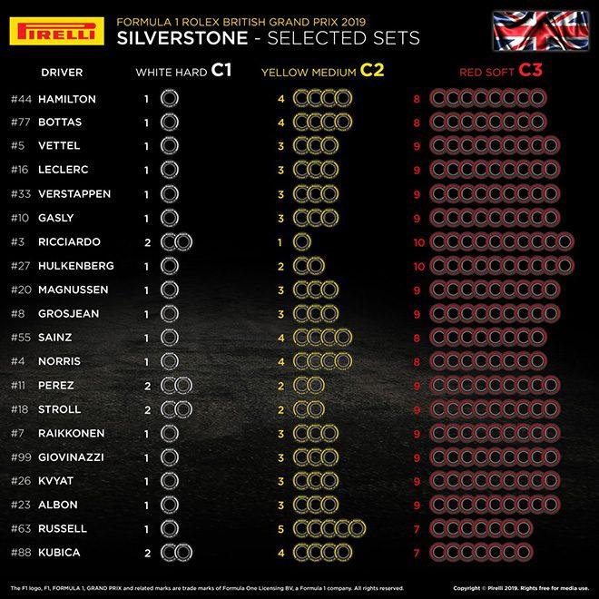 2019年F1第10戦イギリスGP 全ドライバーのタイヤ選択