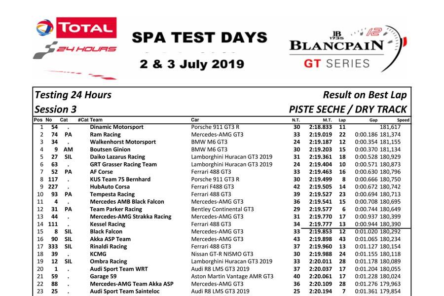 スパ24時間テストデー2日目はポルシェが首位。KCMG、前日クラッシュのGOODSMILEも周回重ねる