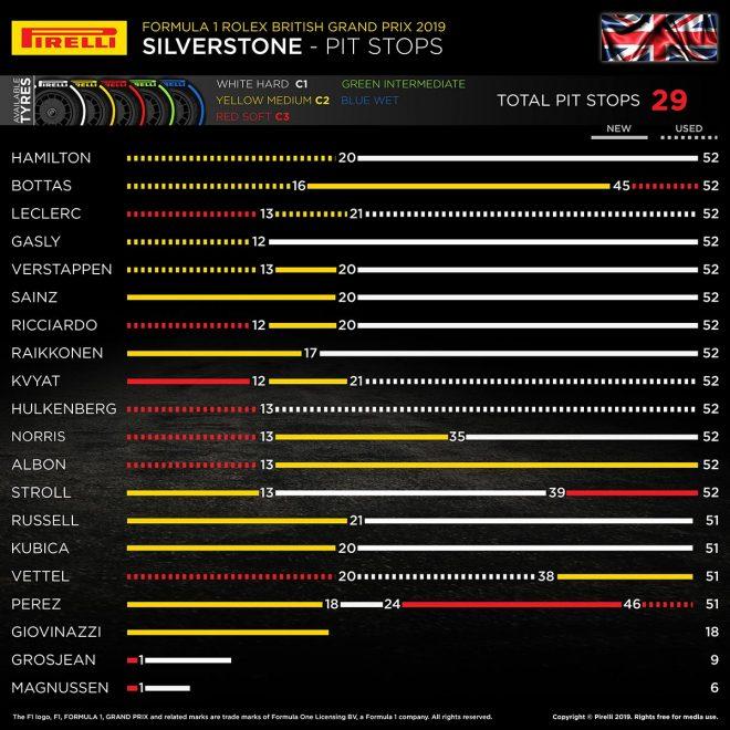 2019年F1第10戦イギリスGP ピレリインフォグラフ(2)