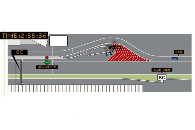 さらにその3秒後にメインフラッグタワーから「SCボード」が掲示されたが、このときWAKO'S 4CR LC500はすでにピットロードの50km/h制限ライン直前までやって来ていた。