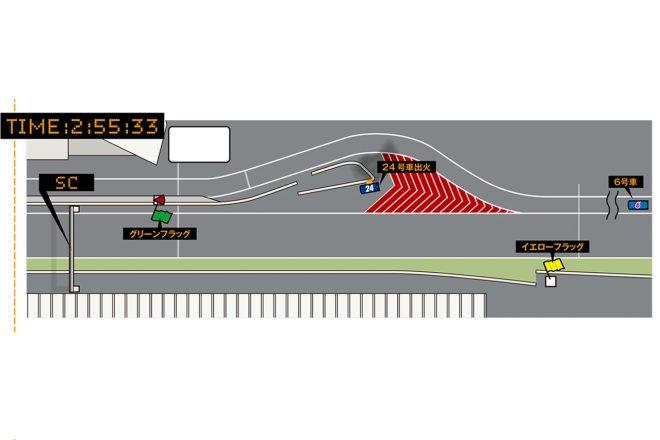 """リアライズコーポレーション ADVAN GT-Rが火災に見舞われたため、レースコントロールはすぐにセーフティカーの導入を決定。この瞬間、スイッチひとつで操作できるデジタルフラッグはすぐに「SC(セーフティカー)」に切り替えられたが、17番ポストではイエロー、メインフラッグタワーではグリーンが掲示されていた。  なお、ドライバーブリーフィングをはじめ、監督ミーティングなどでは日頃より「デジタルフラッグは""""インフォメーション""""としての役割」であり「競技の判定は各ポストのフラッグが優先」とアナウンスされている。"""