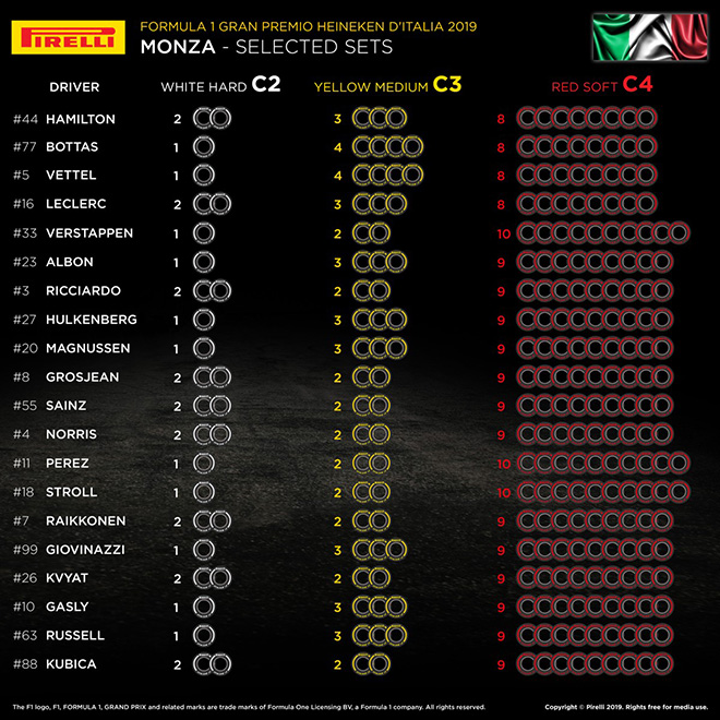 2019年F1第14戦イタリアGP 全ドライバーのタイヤ選択