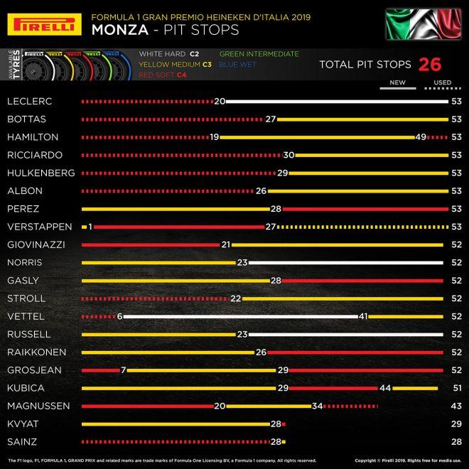 2019年F1第14戦イタリアGP ピレリのインフォグラフ