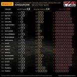 2019年F1第15戦シンガポールGP 全ドライバーのタイヤ選択