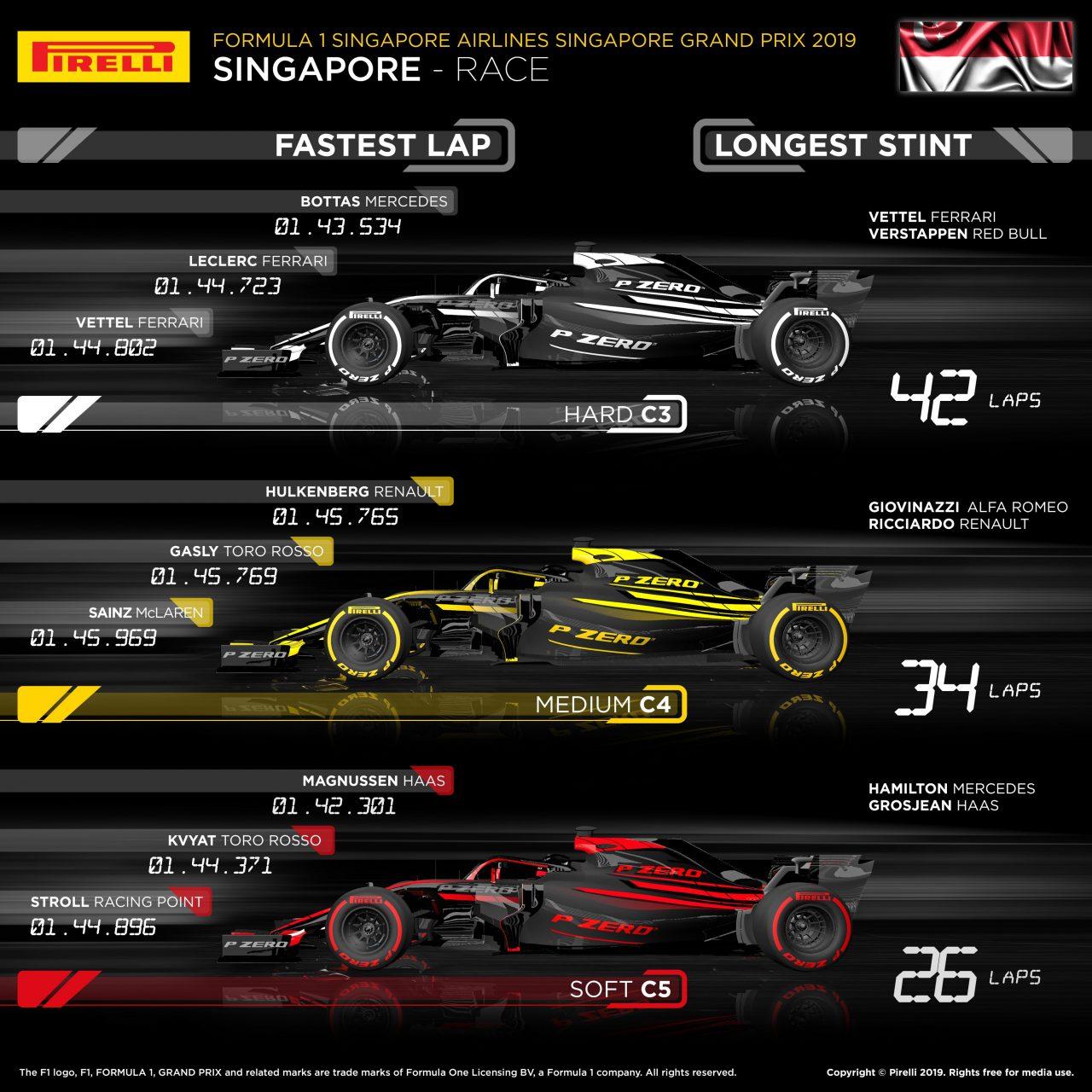 ピレリ「シンガポールではセーフティカー導入を想定したタイヤマネジメントが必須要素」