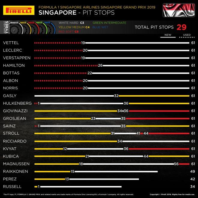 2019年F1第15戦シンガポールGP レースインフォグラフィックス