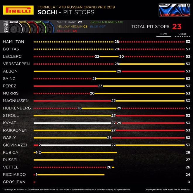 2019年F1第16戦ロシアGP レースインフォグラフィックス