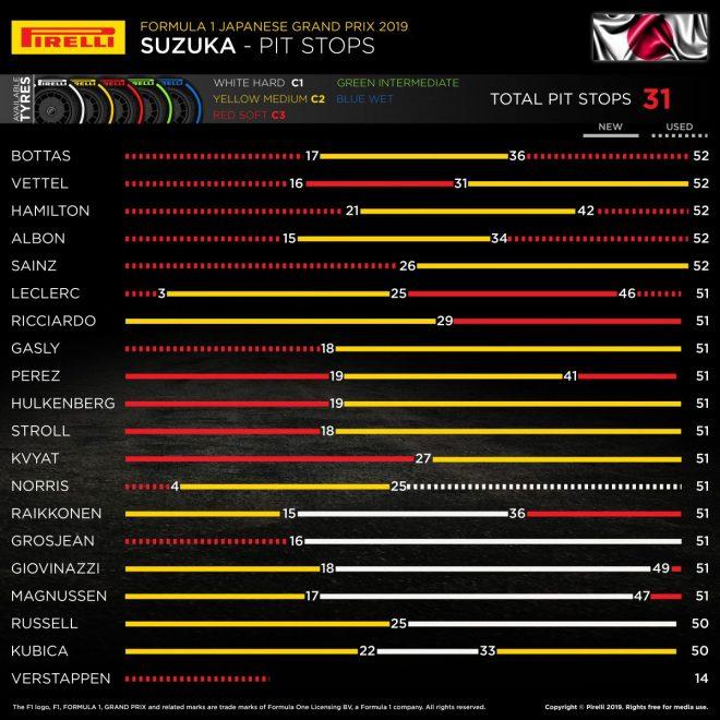 2019年F1第17戦日本GP インフォグラフ